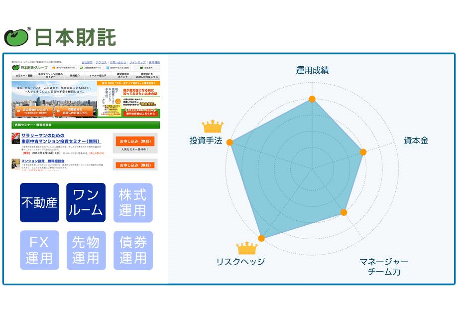 日本財託の特徴と詳細