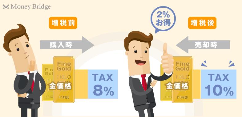 金投資消費税差額儲かる