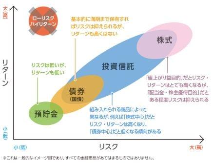 日本証券業協会 Lesson3リスクとリターン
