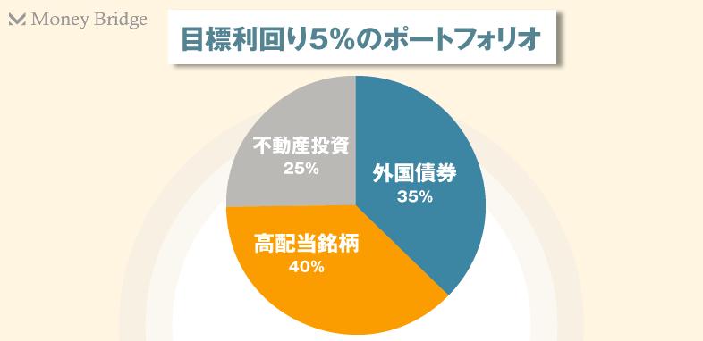 目標利回り5%のポートフォリオ