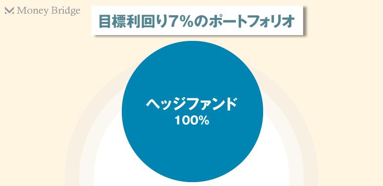 目標利回り7%
