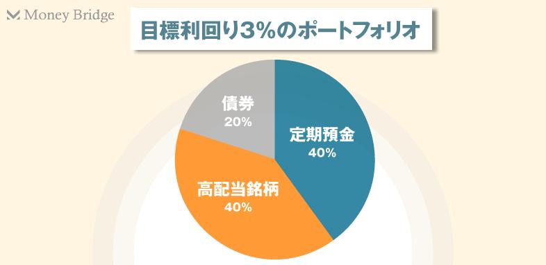 目標利回り3%のポートフォリオ